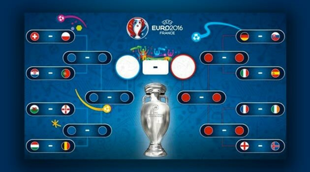 Tabloul eliminatoriu la EURO 2016